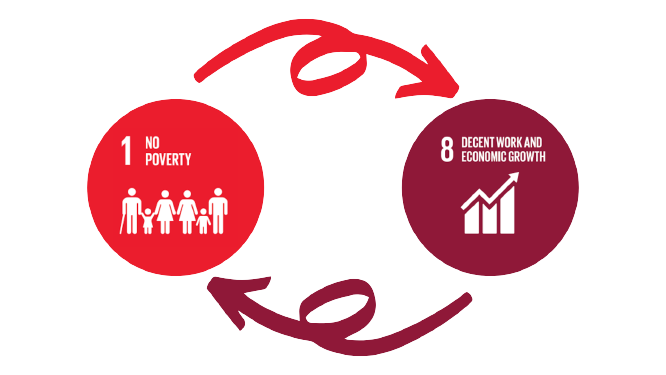 Our SDG Targets